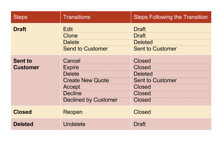 ../../../../../_images/QBW_steps_transitions_table.png