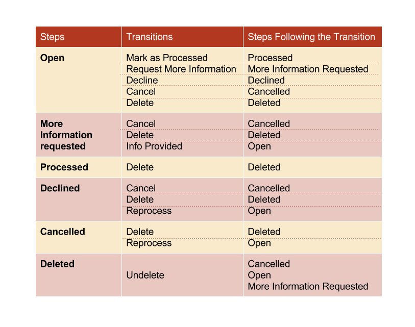 ../../../../../_images/RQF_steps_transitions_table.png