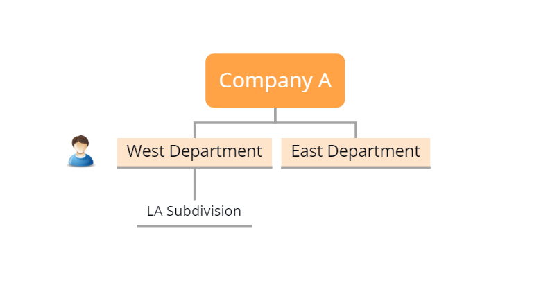 Illustration of an example with two departments belonging to Company A