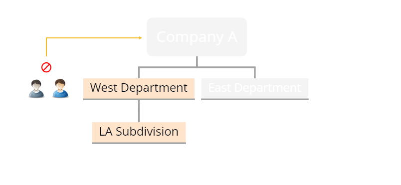 An example of customer user role's permissions that do not have access to the departments that are higher in the organization hierarchy