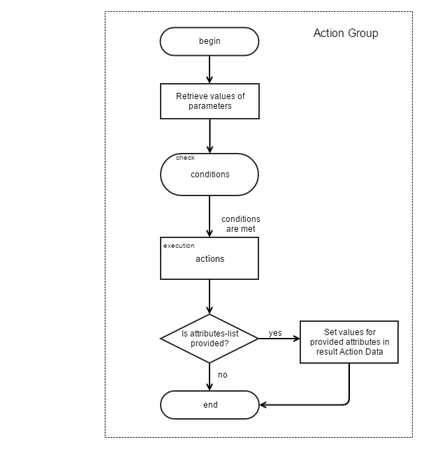 Action Group Diagram