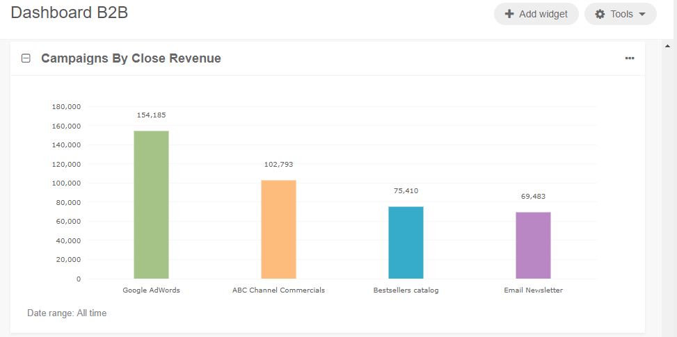 A sample of the Campaigns by Close Revenue widget