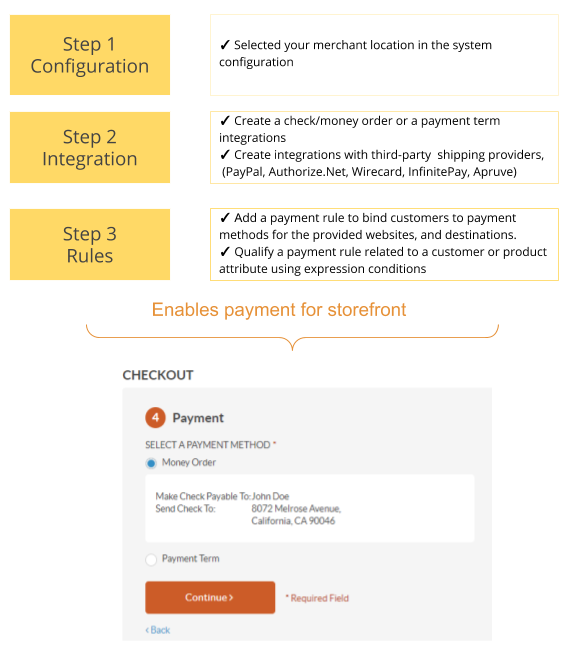 Payment Configuration Diagram