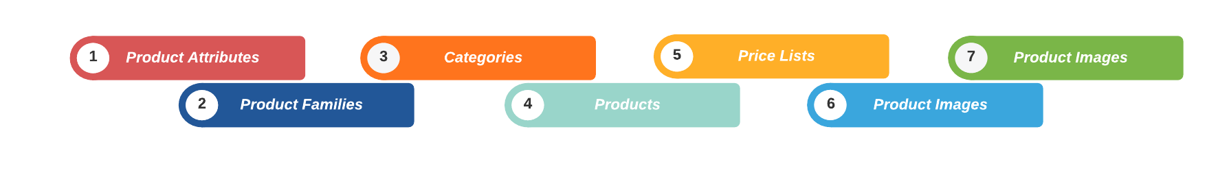 Product Import Sequence