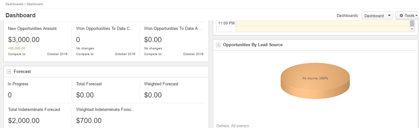 Sample of dashboard widgets that provide metrics in US
